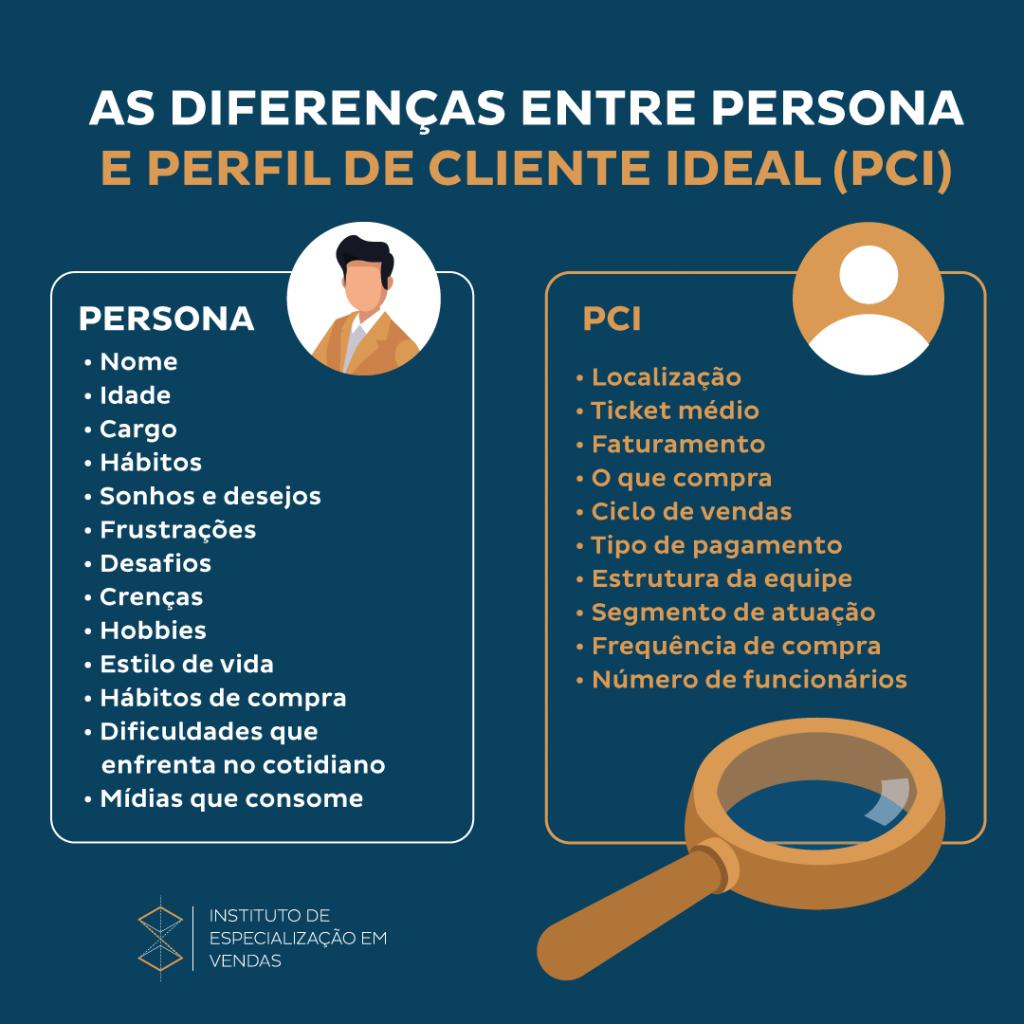 """PCI fala sobre o tipo de cliente que tem mais sucesso ao adquirir a solução do seu negócio.  Enquanto a Persona é mais usada no marketing, ela se aprofunda nos detalhes para descrever a """"pessoa ideal"""" e adequar a comunicação.Aprenda como criar um departamento comercial."""