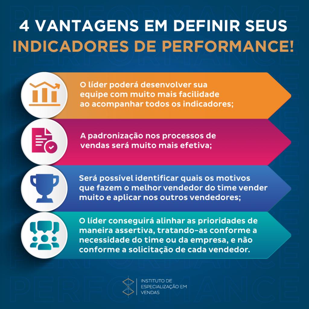 Vantagens em definir seus indicadores de performance.Aprenda como criar um departamento comercial.